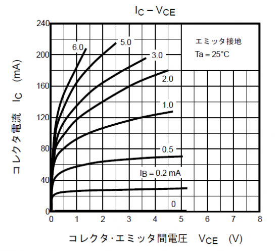 2sc1815 IC-VCE