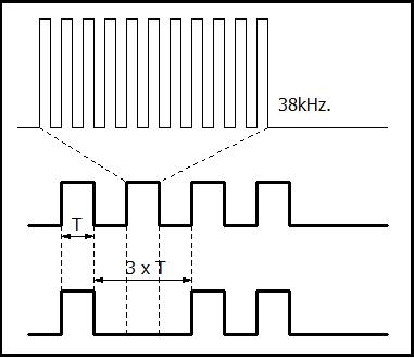 赤外線リモコンの変調方式