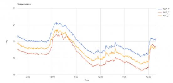 chart_t